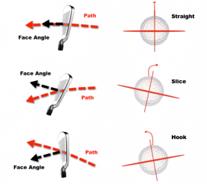 gofl ball spin and impact and face angle